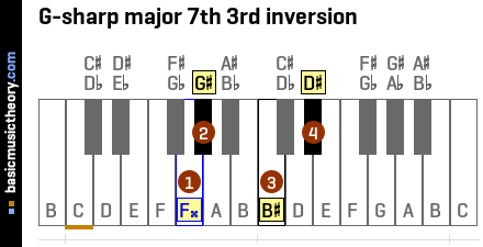 G-sharp major 7th 3rd inversion