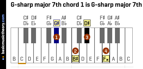 G-sharp major 7th chord 1 is G-sharp major 7th