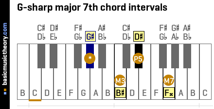 G-sharp major 7th chord intervals