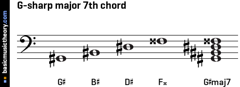 G-sharp major 7th chord