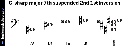 G-sharp major 7th suspended 2nd 1st inversion