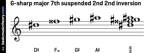 G-sharp major 7th suspended 2nd 2nd inversion