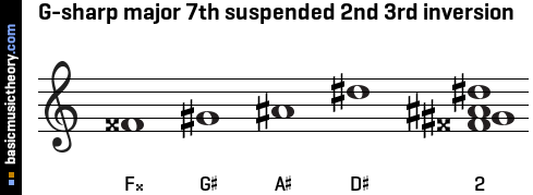 G-sharp major 7th suspended 2nd 3rd inversion