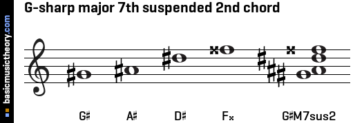 G-sharp major 7th suspended 2nd chord