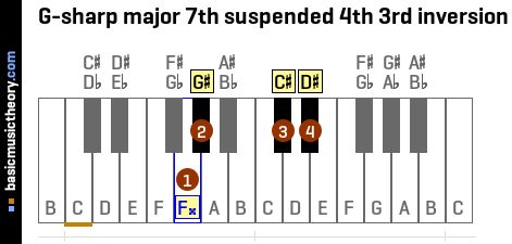 G-sharp major 7th suspended 4th 3rd inversion