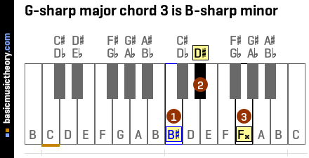 G-sharp major chord 3 is B-sharp minor