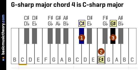 G-sharp major chord 4 is C-sharp major
