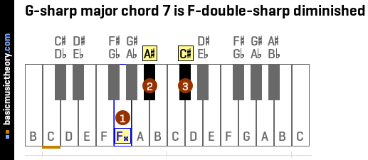 G-sharp major chord 7 is F-double-sharp diminished