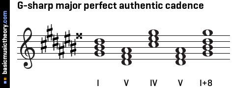 G-sharp major perfect authentic cadence