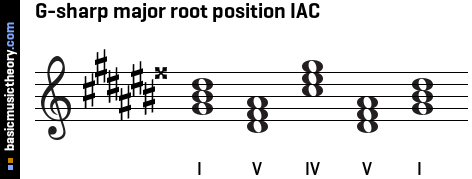 G-sharp major root position IAC