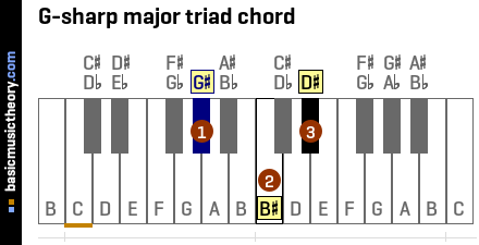 G-sharp major triad chord
