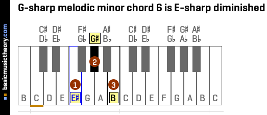 G-sharp melodic minor chord 6 is E-sharp diminished