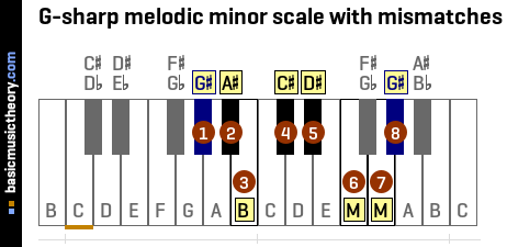 G-sharp melodic minor scale with mismatches