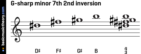 G-sharp minor 7th 2nd inversion