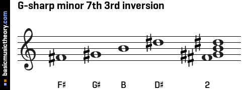 G-sharp minor 7th 3rd inversion
