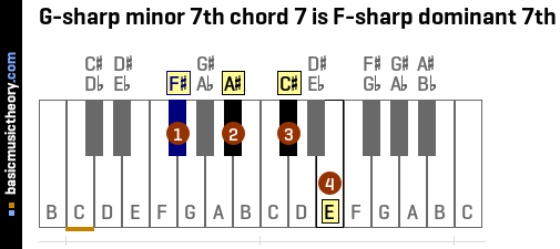 G-sharp minor 7th chord 7 is F-sharp dominant 7th