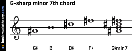 G-sharp minor 7th chord