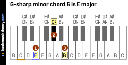 G-sharp minor chord 6 is E major