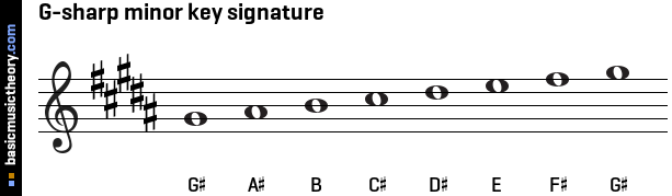 G-sharp minor key signature