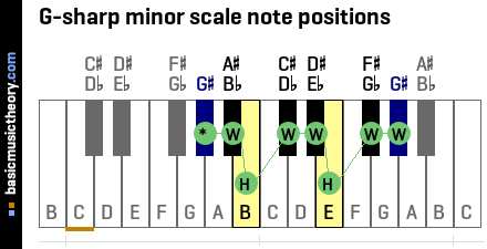 G-sharp minor scale note positions