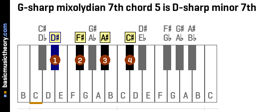 G-sharp mixolydian 7th chord 5 is D-sharp minor 7th