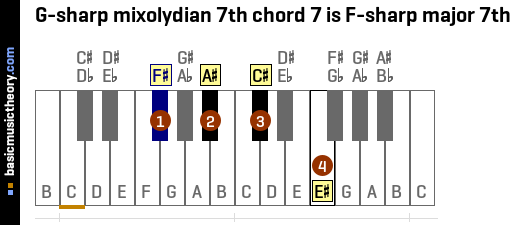 G-sharp mixolydian 7th chord 7 is F-sharp major 7th