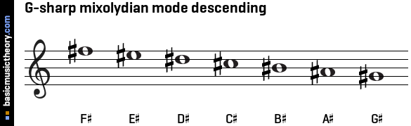 G-sharp mixolydian mode descending
