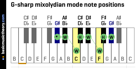 G-sharp mixolydian mode note positions
