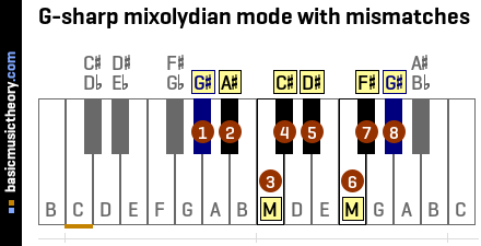 G-sharp mixolydian mode with mismatches