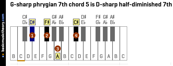 G-sharp phrygian 7th chord 5 is D-sharp half-diminished 7th
