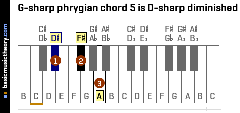 G-sharp phrygian chord 5 is D-sharp diminished
