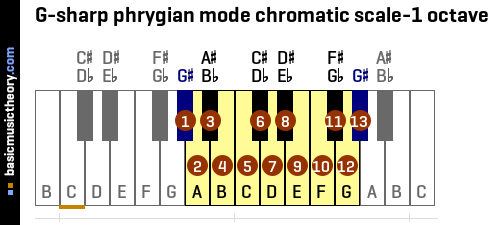 G-sharp phrygian mode chromatic scale-1 octave
