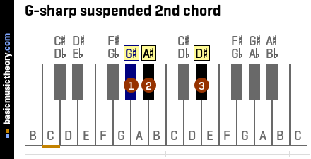 G-sharp suspended 2nd chord