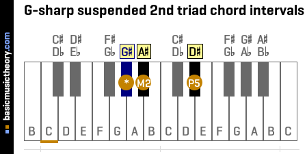 G-sharp suspended 2nd triad chord intervals