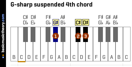 G-sharp suspended 4th chord