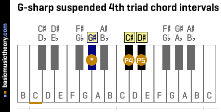 G-sharp suspended 4th triad chord intervals