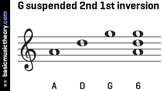 G suspended 2nd 1st inversion