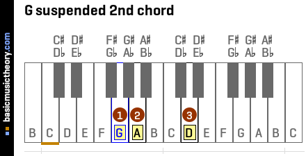 G suspended 2nd chord