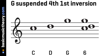 G suspended 4th 1st inversion