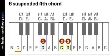 G suspended 4th chord
