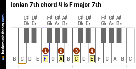 ionian 7th chord 4 is F major 7th