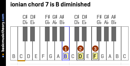 ionian chord 7 is B diminished