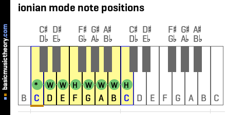 ionian mode note positions
