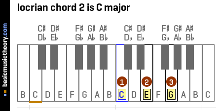 locrian chord 2 is C major