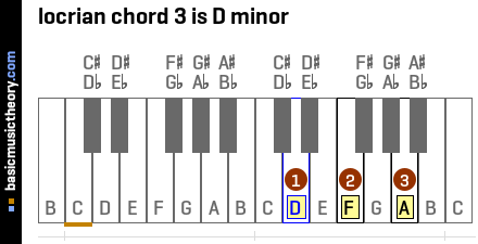 locrian chord 3 is D minor