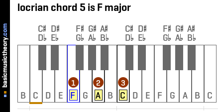 locrian chord 5 is F major