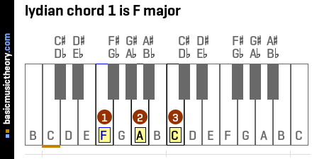 lydian chord 1 is F major