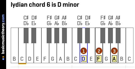lydian chord 6 is D minor