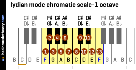 lydian mode chromatic scale-1 octave