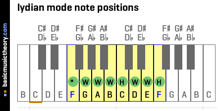 lydian mode note positions